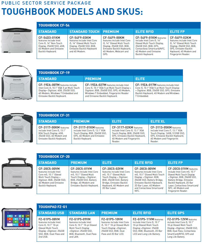 Panasonic Public Safety Models