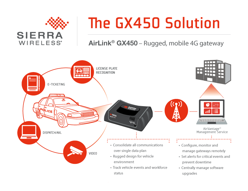 Airlink GX 450 - Rugged Mobile 4G Gateway