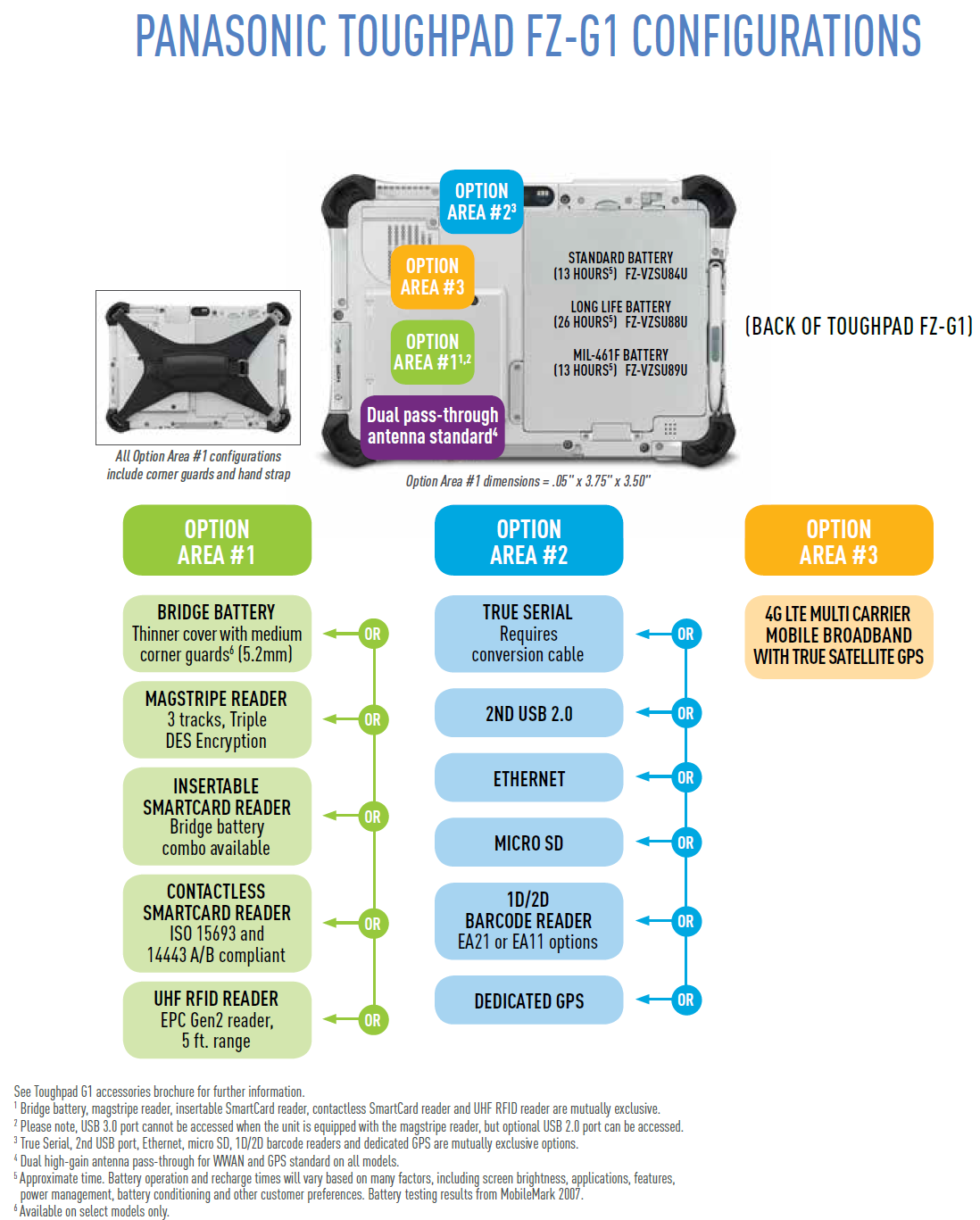 Panasonic Toughpad FZ G1 Configurations