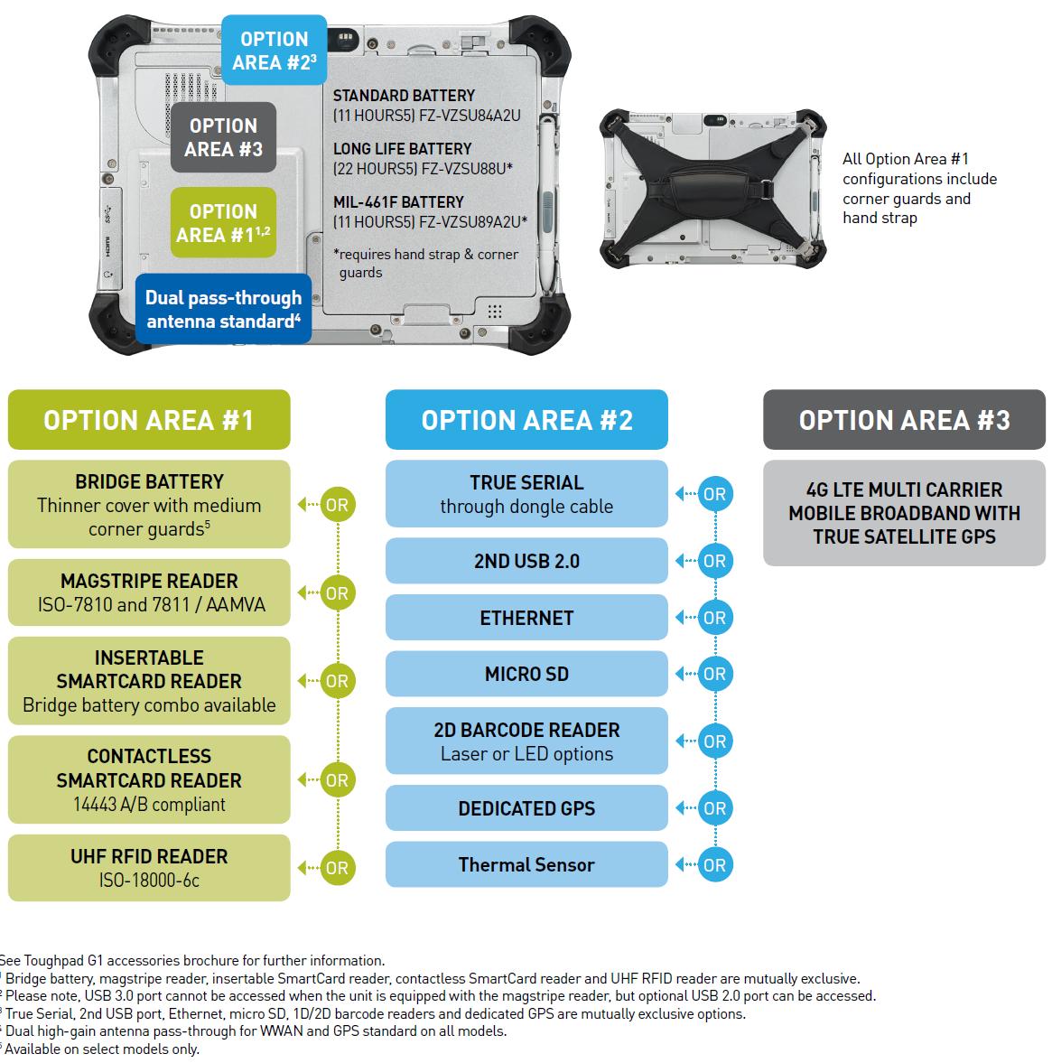 Toughpad FZ-G1 mk5 Configurations